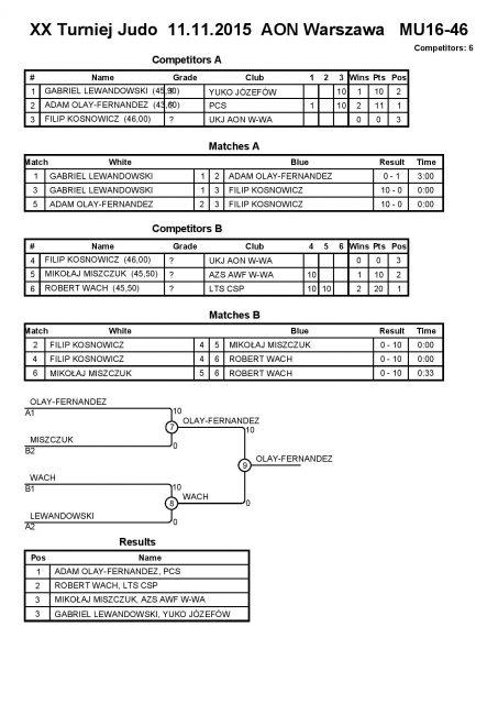 AON turniej 2015-page-027