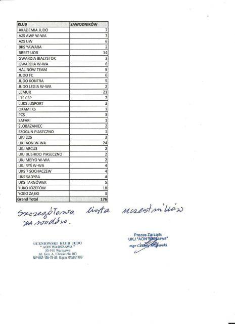 Lista ilość kluby, zawodnicy 001
